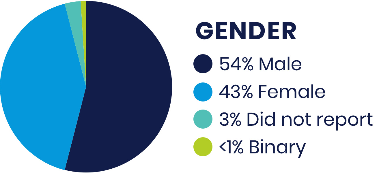 chart-gender@2x